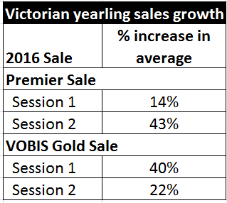 Victorian yearling sales growth 2016