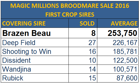 MMS broodmare sale 2016 - 1st crop coverings