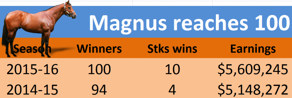 Magnus reaches 100